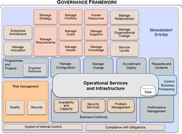 Operating model at the itgn we use an operating model to describe how an it organisation functions in support of its business operation the operating model defines the accmission Image collections